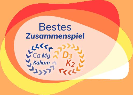 BestesZusammenspiel_CaMgKalium-D3K2