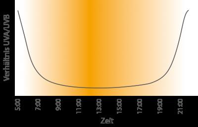 UVA UVB Strahlung